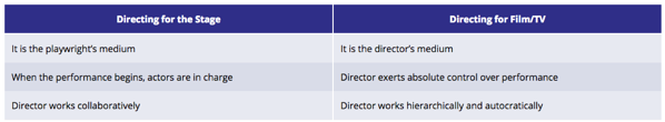 Graphic of Directing for the Stage vs Directing for Film/TV