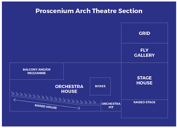 Graphic illustration of Proscenium Arch Theatre Section